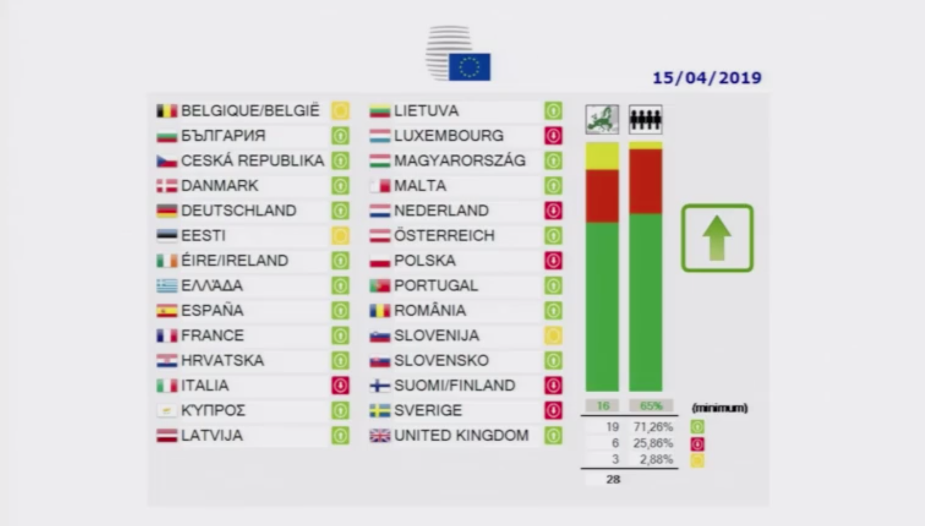 EU-Urheberrecht Abstimmungsergebnisse